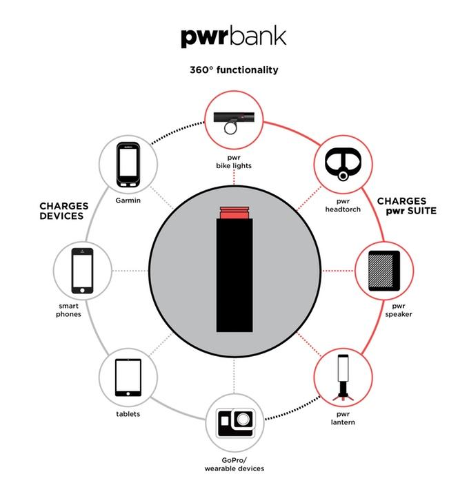Bateria Knog PWR