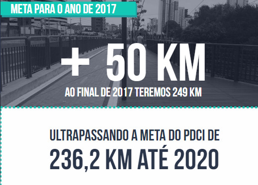 Meta de malha cicloviária de Fortaleza 2017