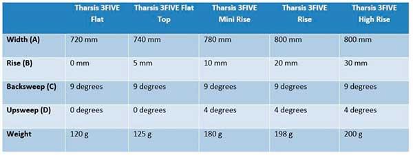Modelos de Guidão PRO Tharsis de fibra de carbono e alumínio